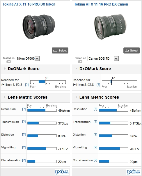 A wide-angle, yes, but which one? (Part 2) - DxOMark