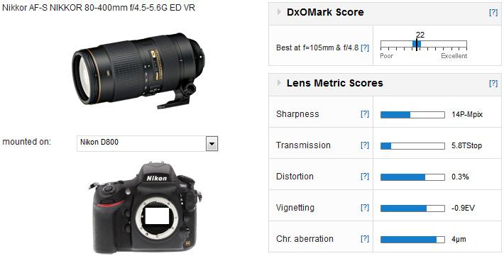 DxOMark對新舊Nikon 80-400mm的比較評測