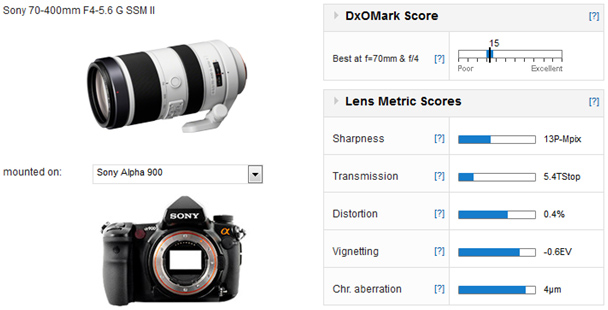 01-Sony-70-400-F4-5.6-Measurement-DxOmark