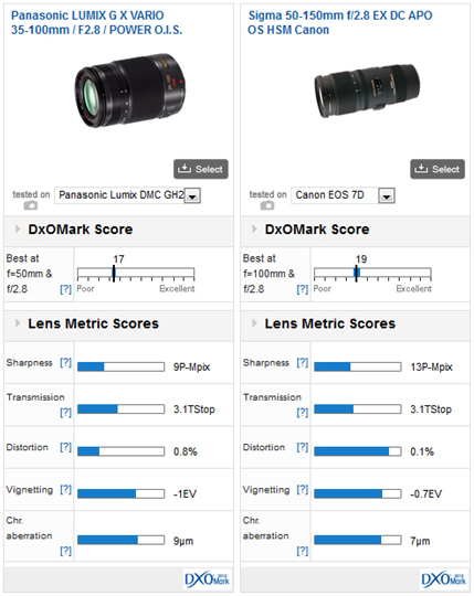 02-Panasonic-Lumix-G-Vario-35-100mm-f2.8-Power-O.I.S-review-comparison-dxomark