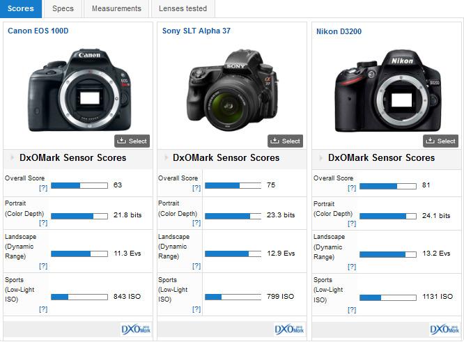 Canon EOS 100D versus competition - DxOMark