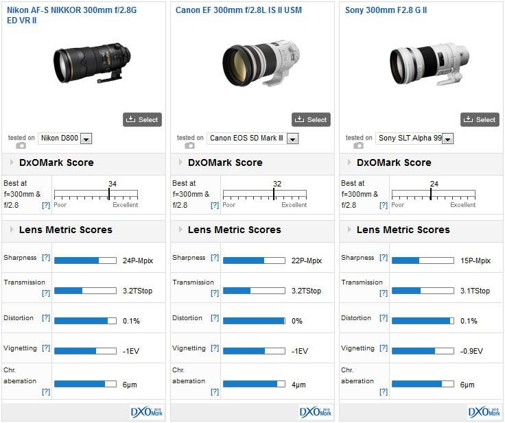 nikon af s nikkor 300mm f2 8g ed vr ii versus competition