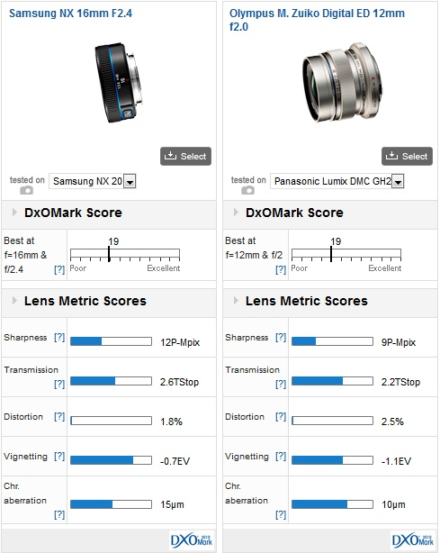 03-samsung-nx-lenses-dxomark-review