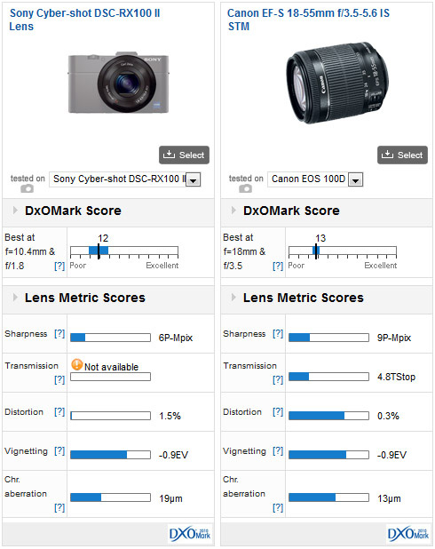 03-Sony-Cyber-shot-DSC-RX100-II-dxomark-review