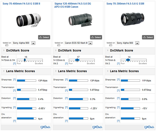 04-Sony-70-400-F4-5.6-Comparisons