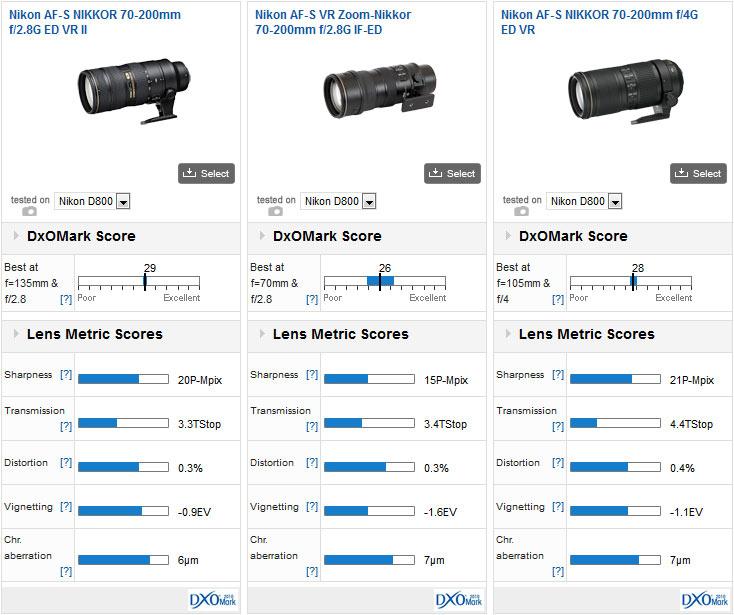 Nikon AF S NIKKOR 70 200mm F 28G ED VR II Versus