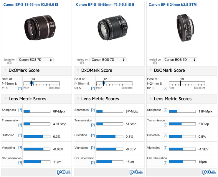 Canon Ef S 24mm F 2 8 Stm Vs Canon Zooms The Pancake