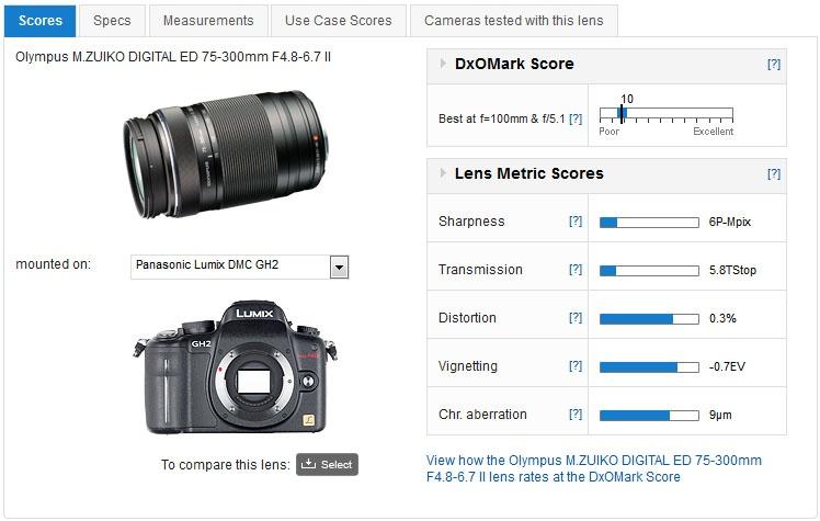 olympus m zuiko digital ed 75 300mm f4 8 6 7 ii lens