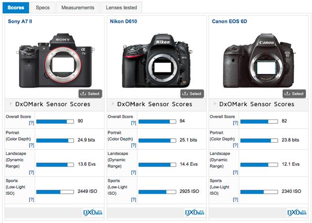 Sony A7ii Vs Nikon D610 Vs Canon Eos 6d Sony Amp Nikon