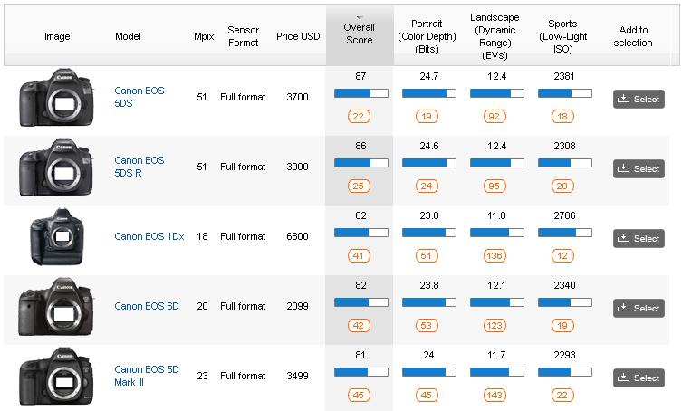 Canon 5ds 5ds r measurement best canon scores for color