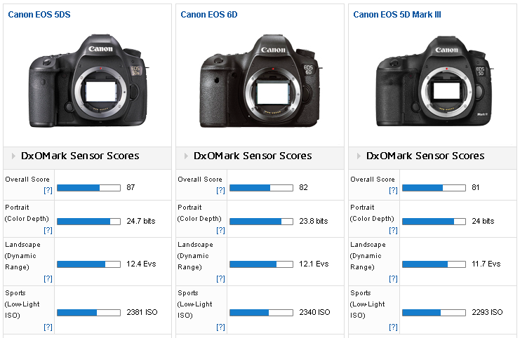 how to clean 5d sensor