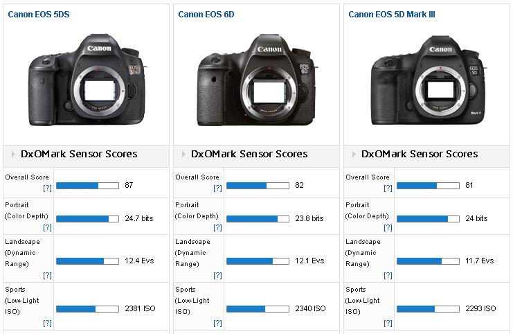 Comparison 2 Eos 5ds Vs Eos 6d Vs Eos 5d Mkiii Dxomark