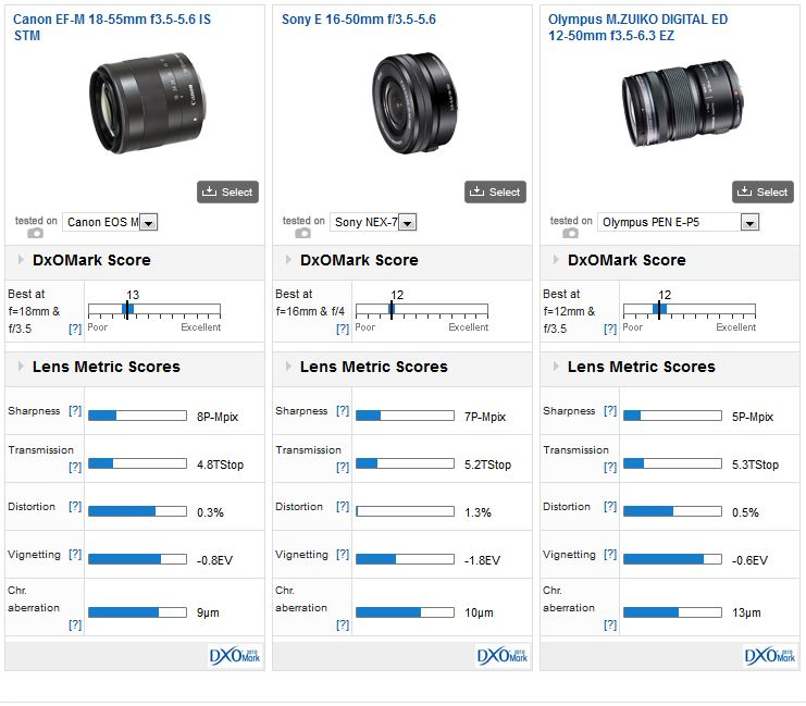 16 50mm Kit Lens Vs 18 55mm Kit Len Sonyalpha Reddit