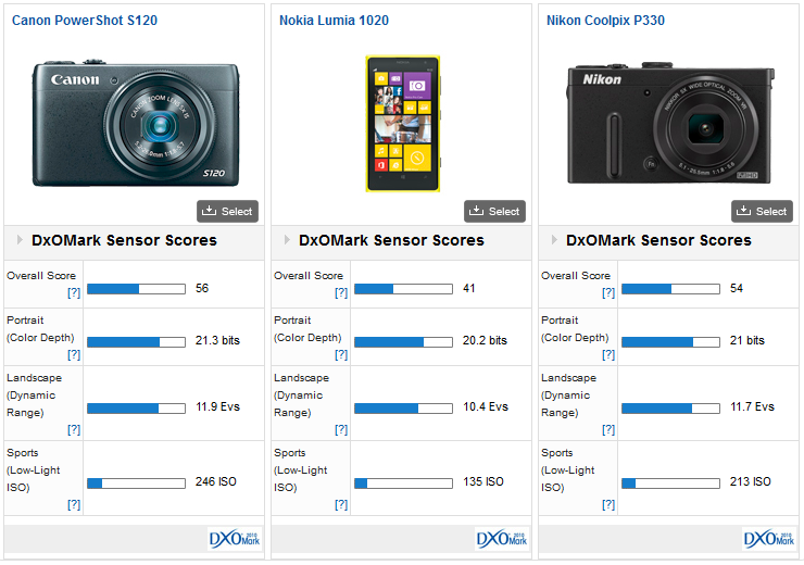 nokia vs nikon Canon and nikon vs everyone else: buying your first dslr by rob taylor 5 mar 2013 length:  most people go for canon or nikon, even at their higher price points.