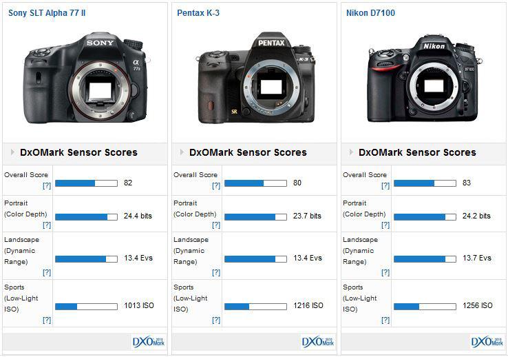 Sony Slt Alpha 77 Ii Versus Competition Dxomark