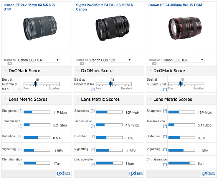 Comparison Canon Ef 24 105mm F 3 5 5 6 Is Stm Vs Sigma 24