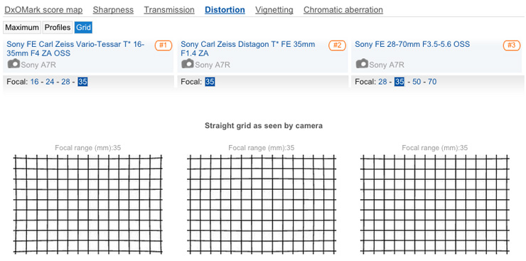 Sony Carl Zeiss Distagon T* FE 35mm f1.4 ZA lens review: Razor-sharp