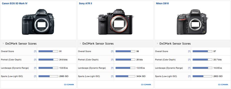 Canon 5dm4 mejora de rango dinamico s resultado dxo for Canon 5dm4