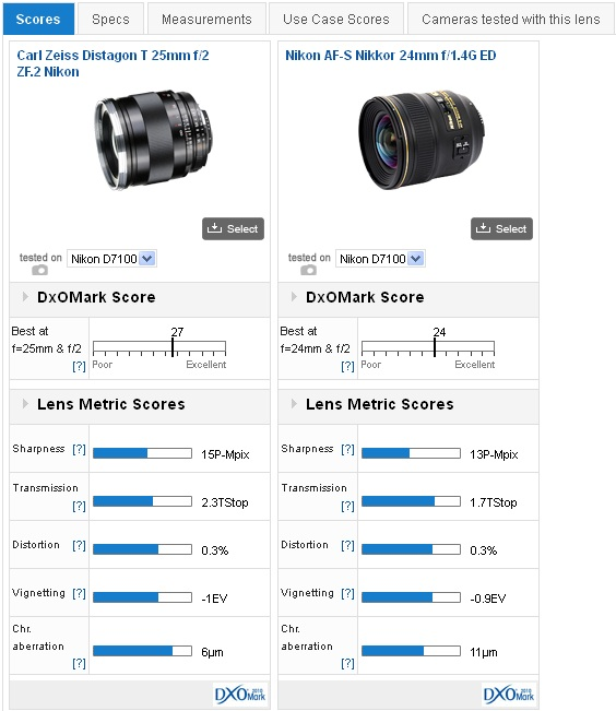 Compare lenses - DxOMark 2013-10-10 19-51-56