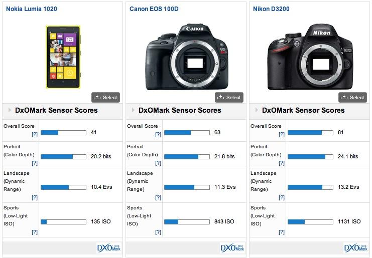 Nokia Lumia 1020 Versus Canon EOS 100D Versus Nikon D3200 - DxOMark