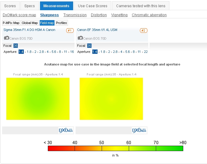 DxOMark - Compare lenses 2013-09-04 14-28-22