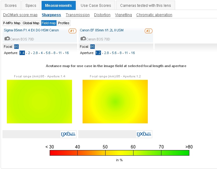 DxOMark - Compare lenses 2013-09-04 14-59-58