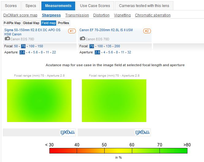 DxOMark - Compare lenses 2013-09-04 15-51-45