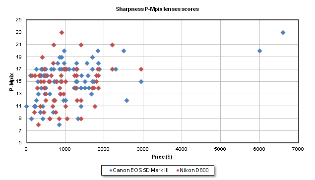 IMAGE: http://www.dxomark.com/var/ezwebin_site/storage/images/media/images/graph13/80780-2-eng-US/graph1.jpg