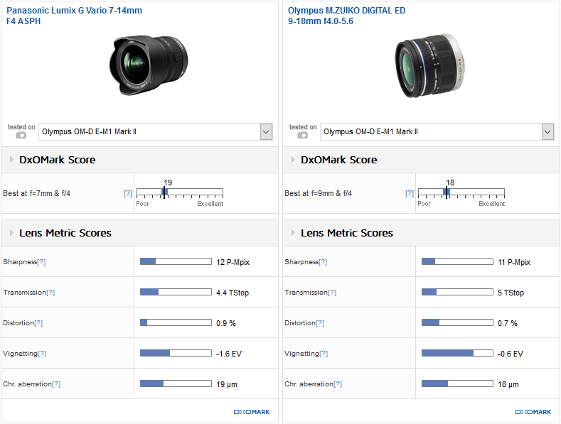 Best wide-angle zoom: Panasonic Lumix G Vario 7-14mm f/4 ASPH