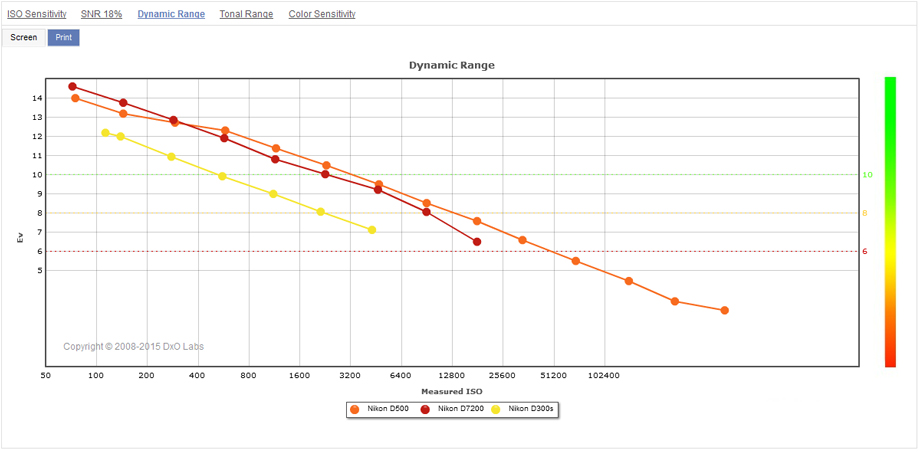 nikon d500 sensor review performance redefined dxomark