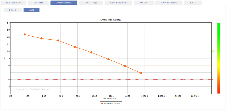 Olympus PEN-F Measurement: Top-ranked MTF sensor