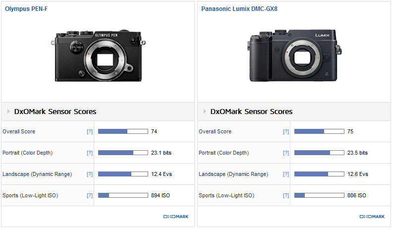 PEN-F vs. Panasonic GX8