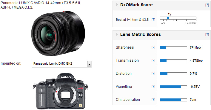 Panasonic-LUMIX-G-VARIO-14-42mm_Score