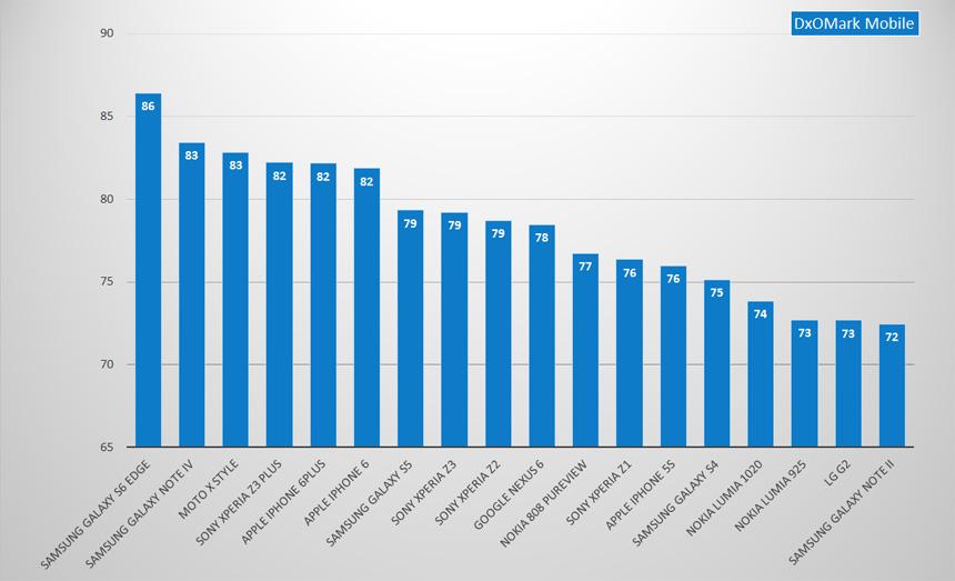 Ranking Dxomark