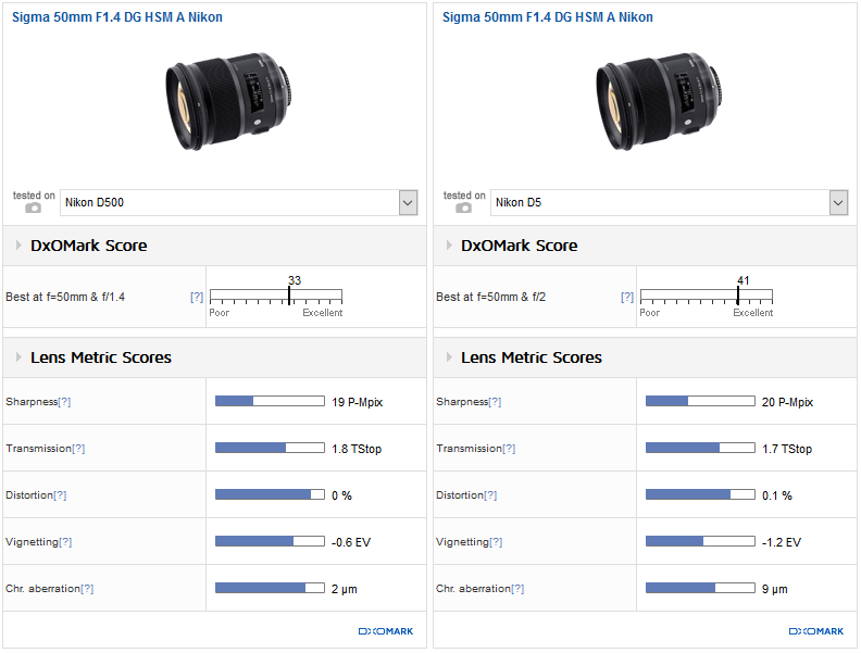 How FX lenses perform on APS-C