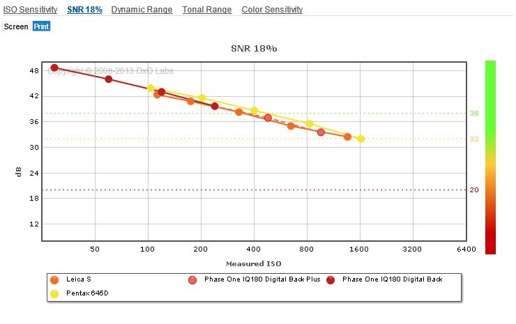 DXOmark comparaison Leica S