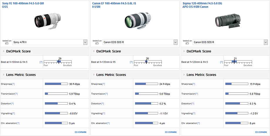 Comparison 1: Sony FE 100-400mm F4.5-5.6 GM OSS vs. Canon EF 100-400mm f/4.5-5.6L IS II USM vs. Sigma 120-400mm F4.5-5.6 DG APO OS HSM Canon