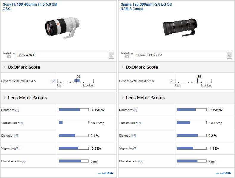Comparison 2: Sony FE 100-400mm F4.5-5.6 GM OSS vs. Sigma 120-300mm F2.8 DG OS HSM S Canon