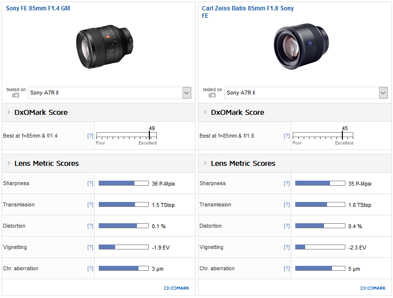 Sony FE 85mm F1.4 GM vs. Carl Zeiss Batis 85mm F1.8 Sony FE: Outstanding performance