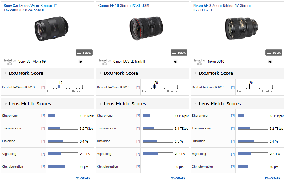 sony 35mm 2 8. sony zeiss vario-sonnar 16-35mm f2.8 za ssm ii vs. canon ef nikon af-s nikkor 17-35mm if-ed: competitive performers 35mm 2 8 3
