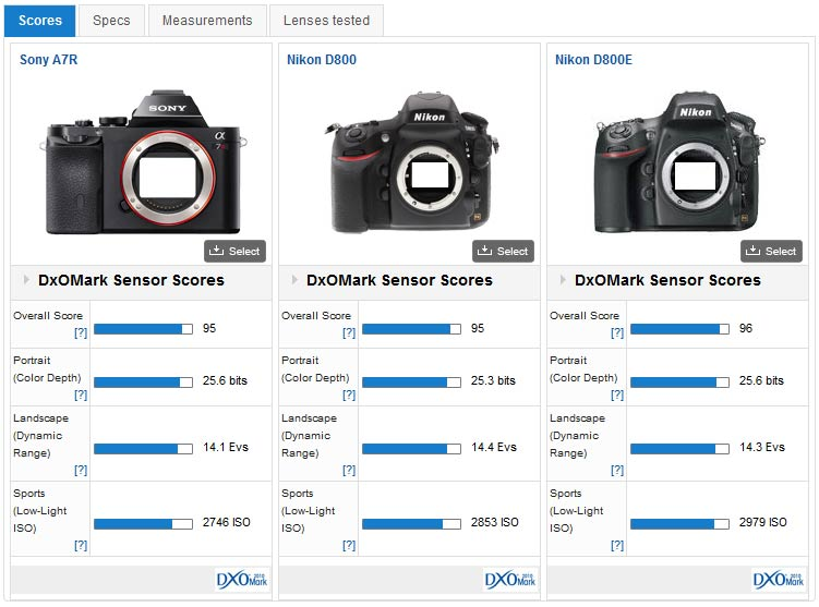 Sony A7r Versus Competition Dxomark