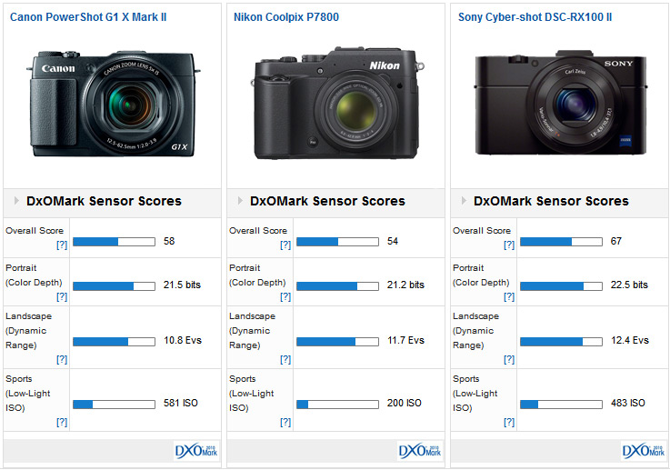 Sony Rx100 Iii Preview A High End Compact With All The