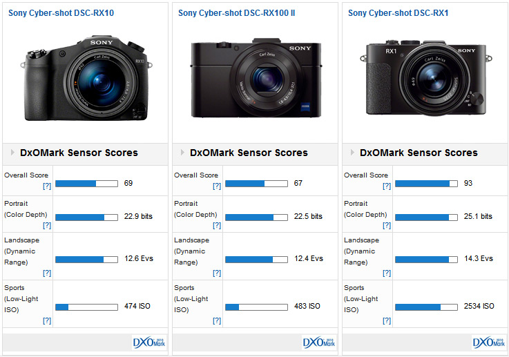 Sony Rx10 Vs Sony Rx100 Mii – Fondos de Pantalla