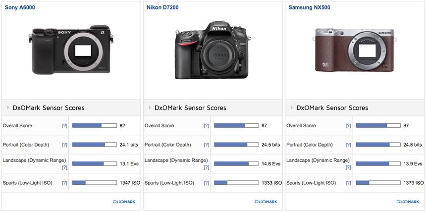 Samsung Nx500 Vs Sony A6000 Vs Nikon D7200 Dxomark
