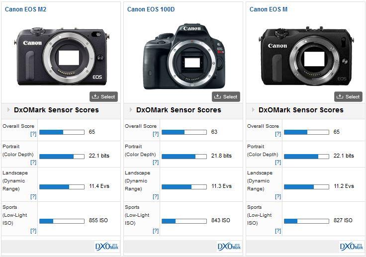 canon eos m2 versus canon eos 100d versus canon eos m