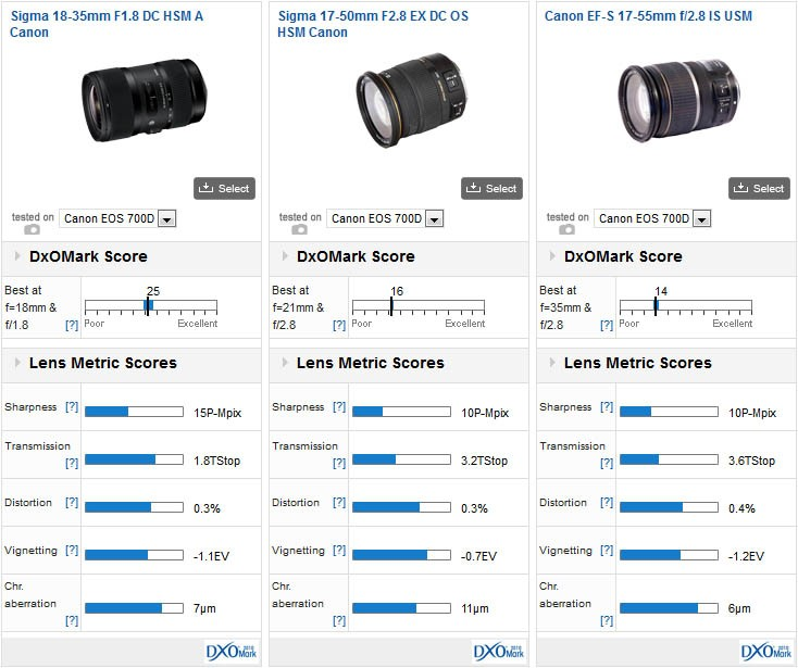Sigma 18 35mm F 1 8 Best Performing Aps C Zoom In Our