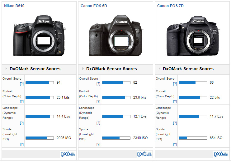 canon 70d or 60d ign boards