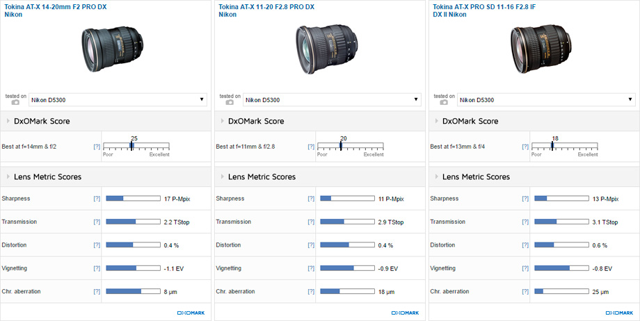 Tokina AT-X 14-20mm F2 PRO DX Nikon vs Tokina AT-X 11-20 F2.8 PRO DX Nikon vs Tokina AT-X PRO SD 11-16 F2.8 IF DX II Nikon