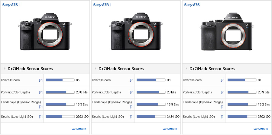 Although the DxOMark score is slightly below the earlier A7S the difference is pretty much negligible. The A7S II is slightly behind in color sensitivity ...  sc 1 st  DxOMark & Comparison 1: Sony A7S II versus Sony A7S versus Sony A7R II ... azcodes.com