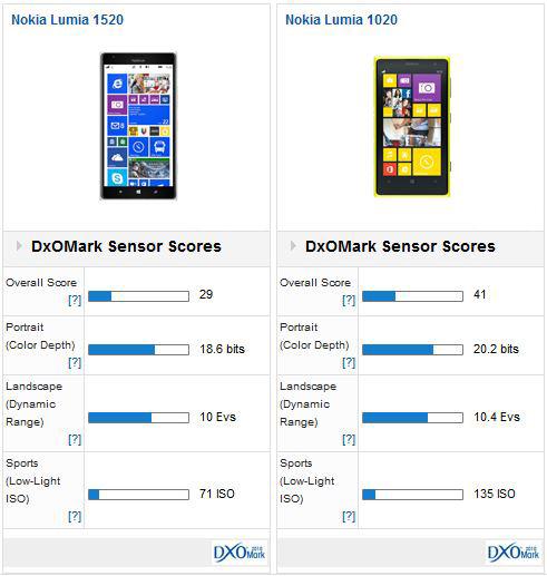 Nokia Lumia 1520 Vs 1020